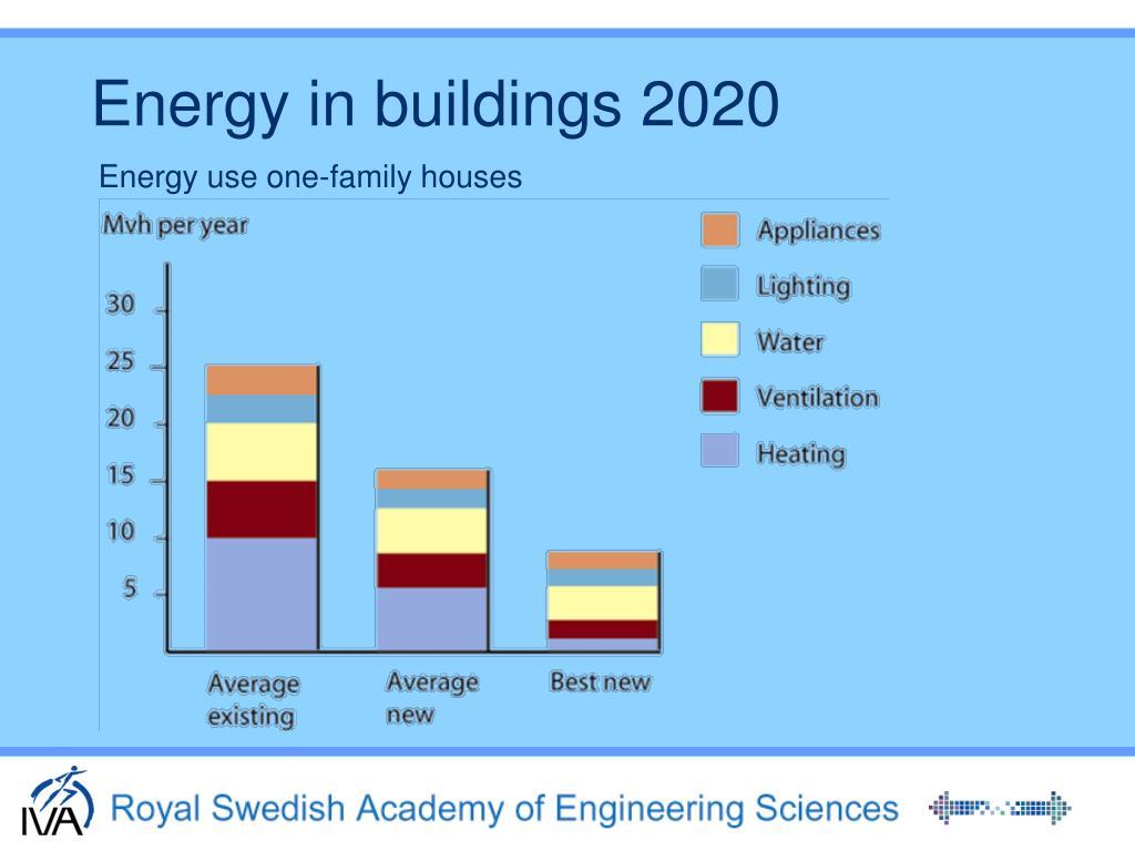 Energy in buildings 2020