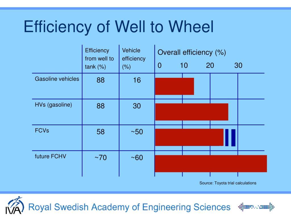 Efficiency of