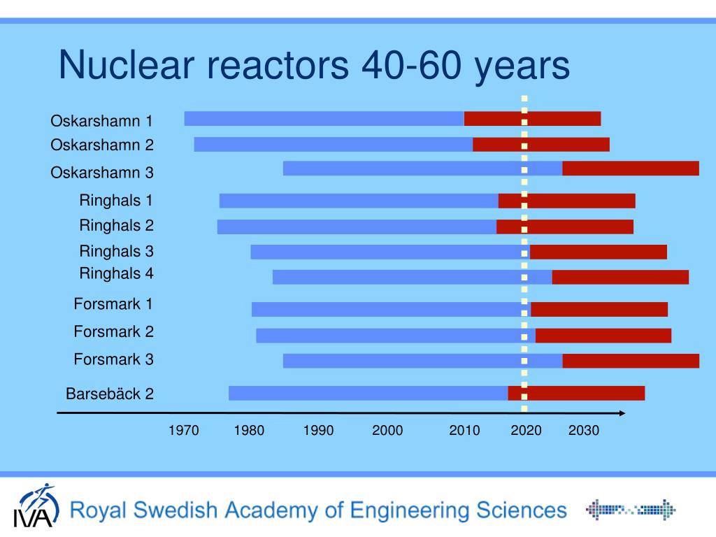 Nuclear reactors 40-60 years