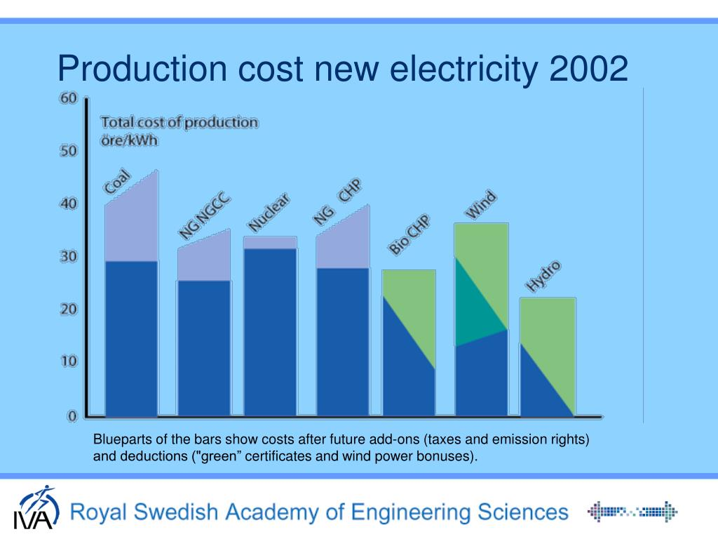 Production cost new electricity 2002