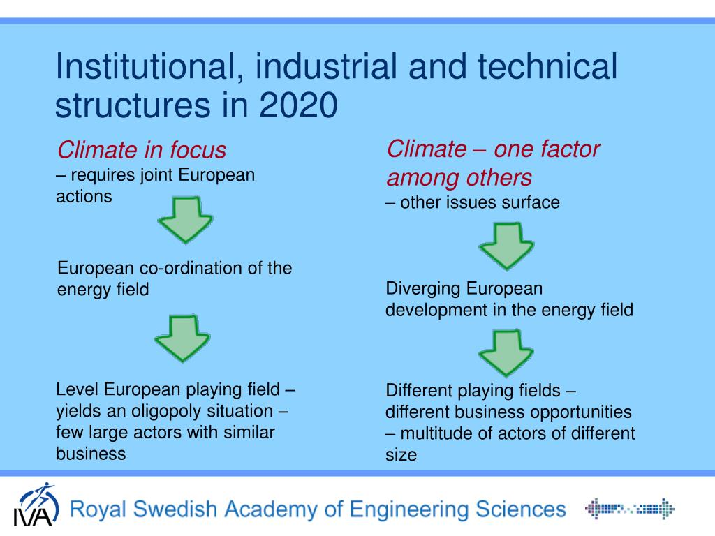 Institutional, industrial and technical structures in 2020