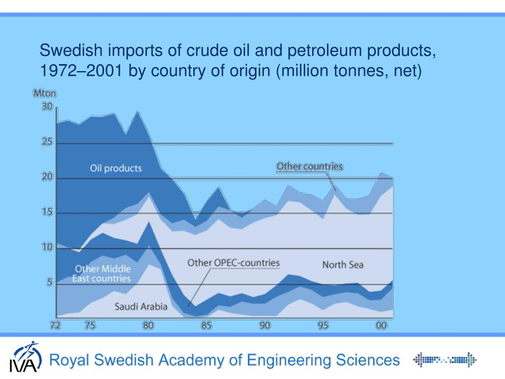 Swedish imports of crude oil and petroleum products