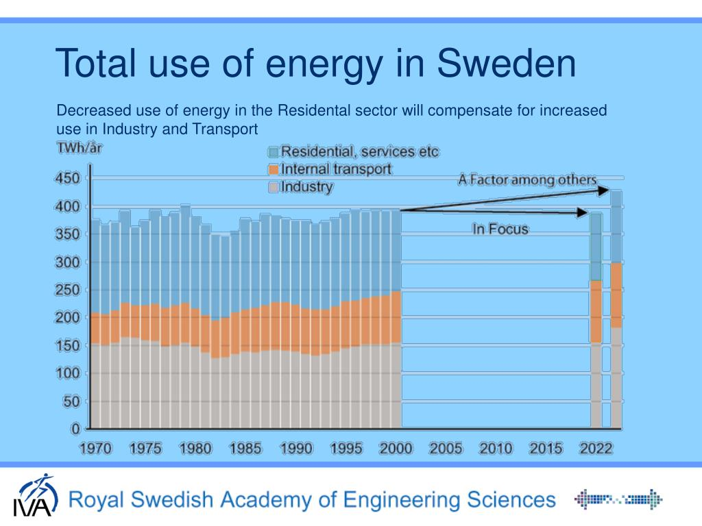 Total use of energy in Sweden
