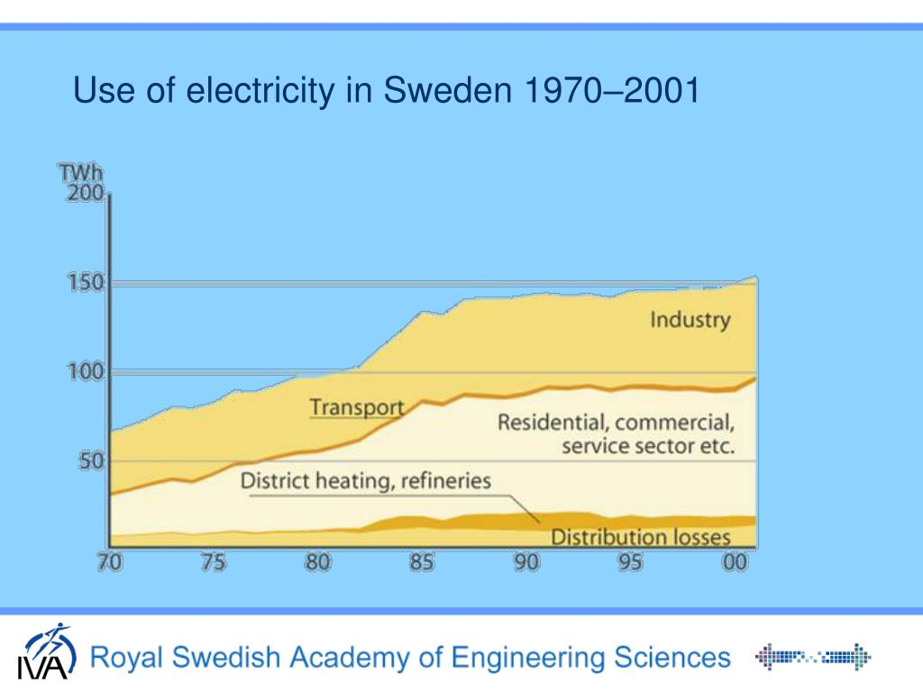 Use of electricity in Sweden 1970–2001