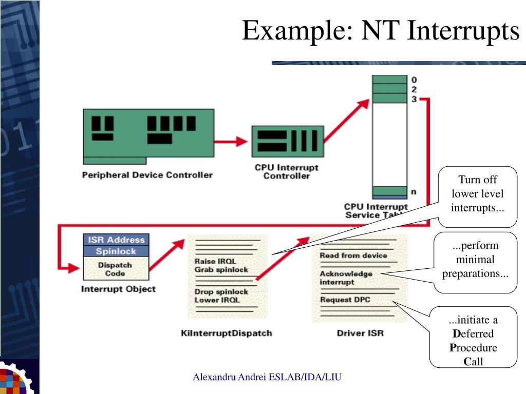 Example: NT Interrupts
