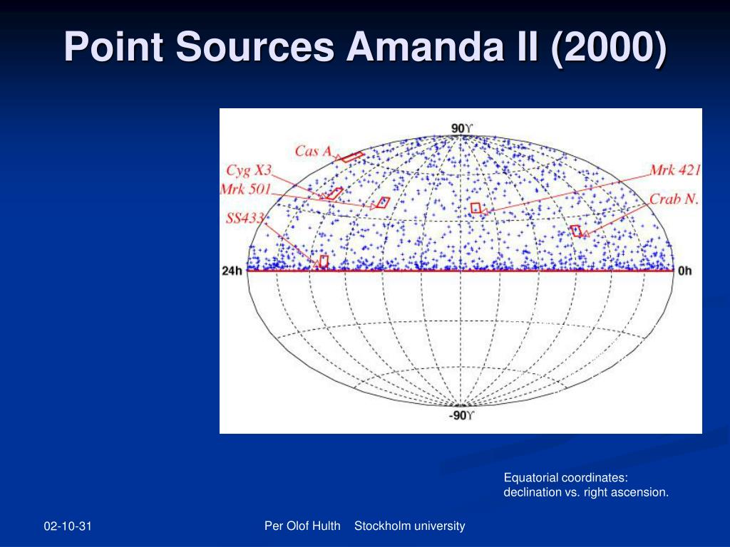 Point Sources Amanda II (2000)