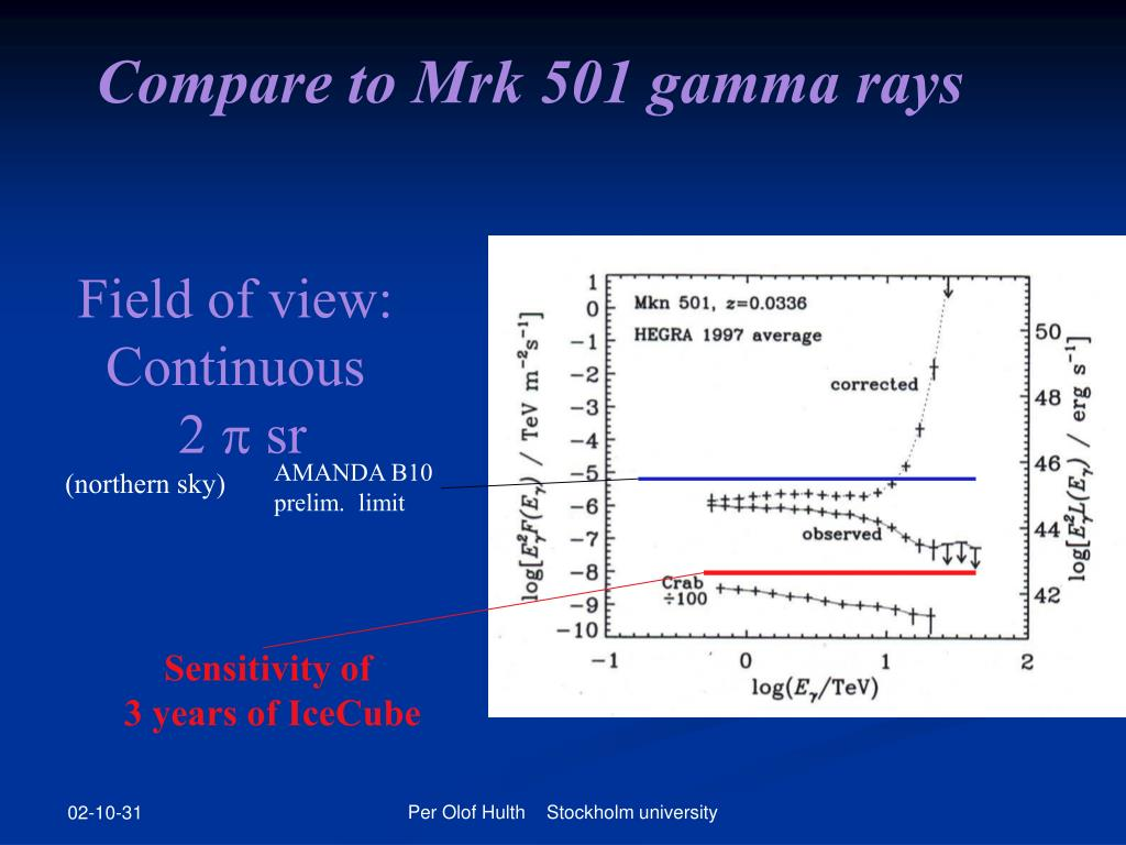 Compare to Mrk 501 gamma rays
