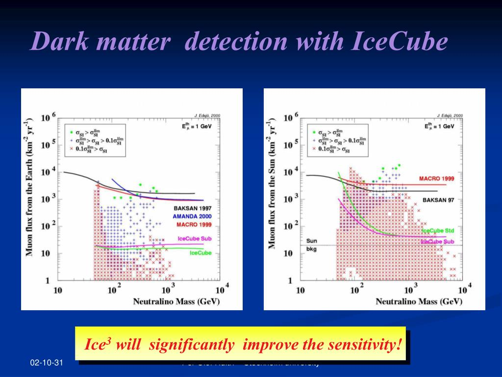 Dark matter  detection with IceCube