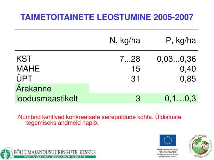 TAIMETOITAINETE LEOSTUMINE 2005-2007