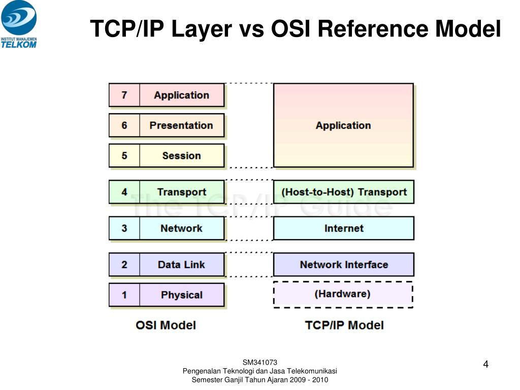 TCP/IP Layer vs OSI Reference Model