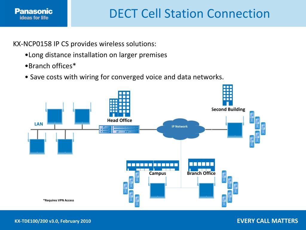 DECT Cell Station Connection