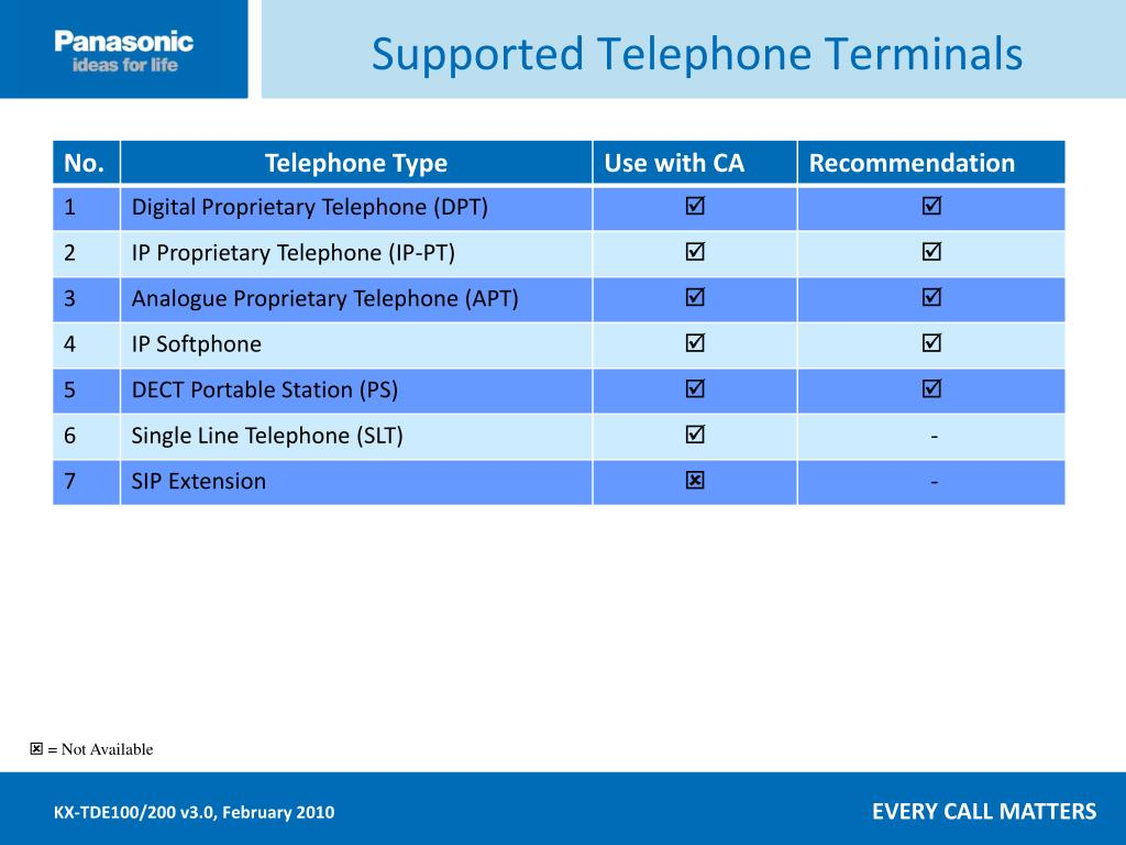 Supported Telephone Terminals
