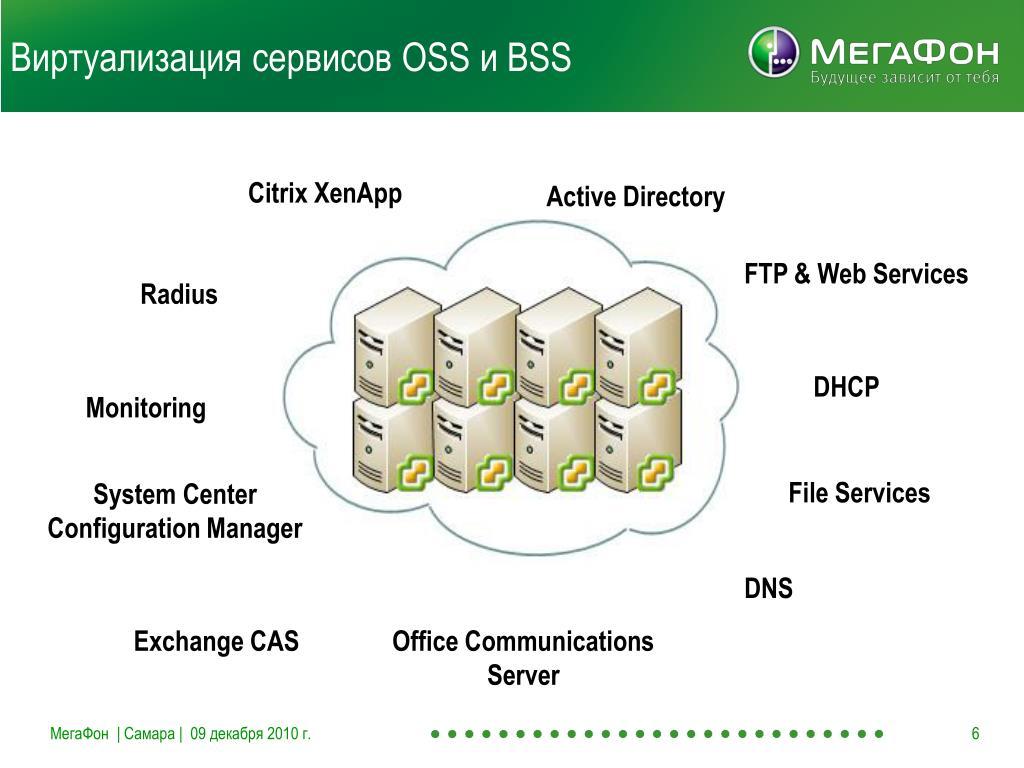 Виртуализация сервисов