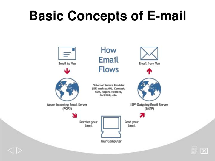 Basic Concepts of E-mail