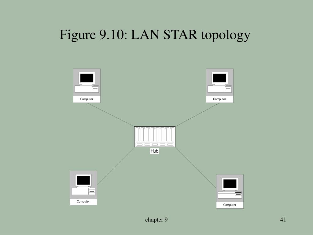 Figure 9.10: LAN STAR topology
