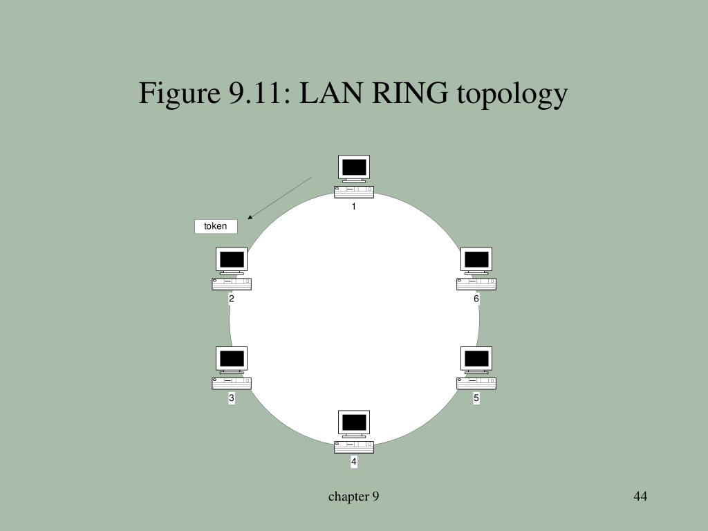 Figure 9.11: LAN RING topology