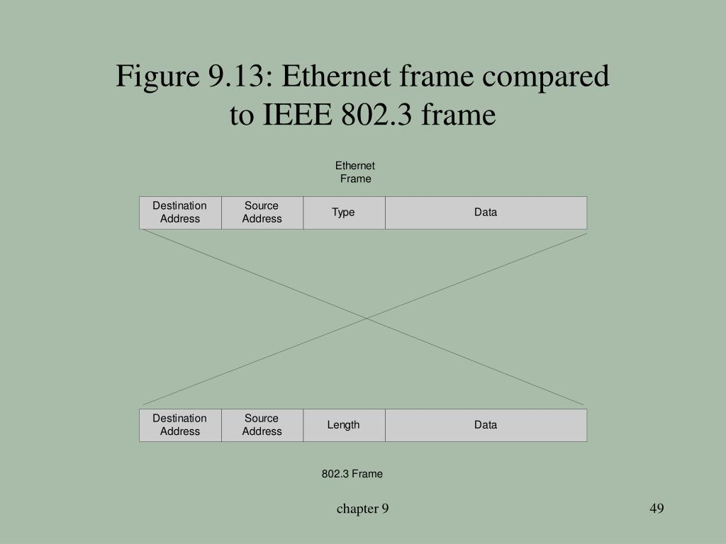 Figure 9.13: Ethernet frame compared