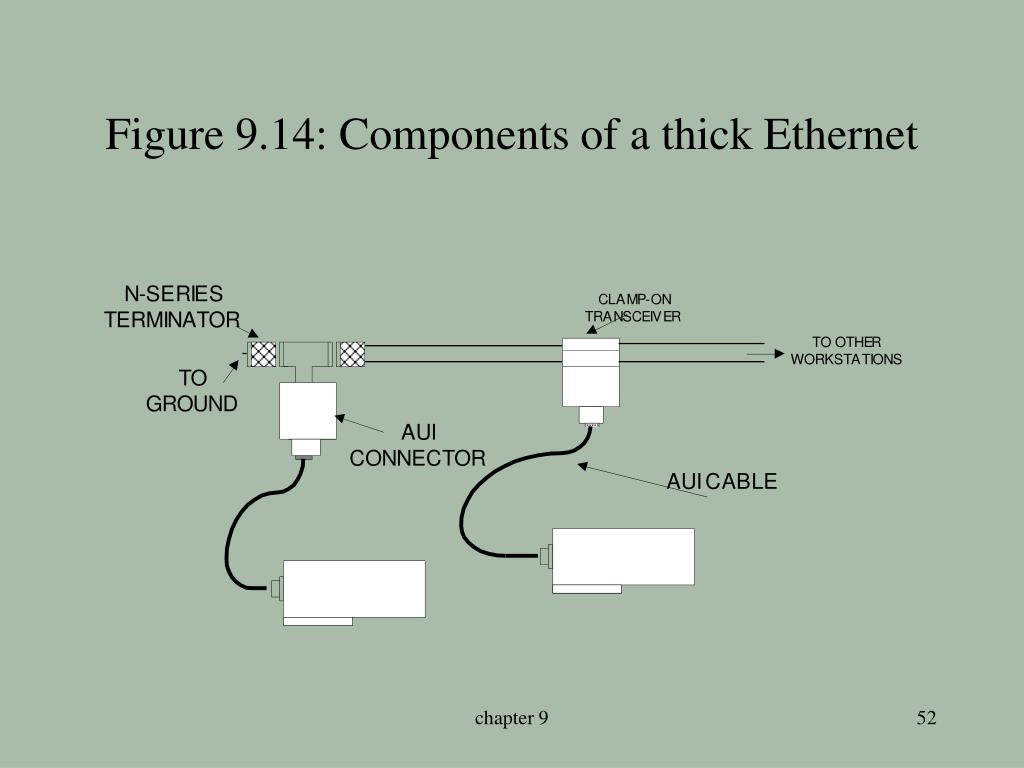 Figure 9.14: Components of a thick Ethernet