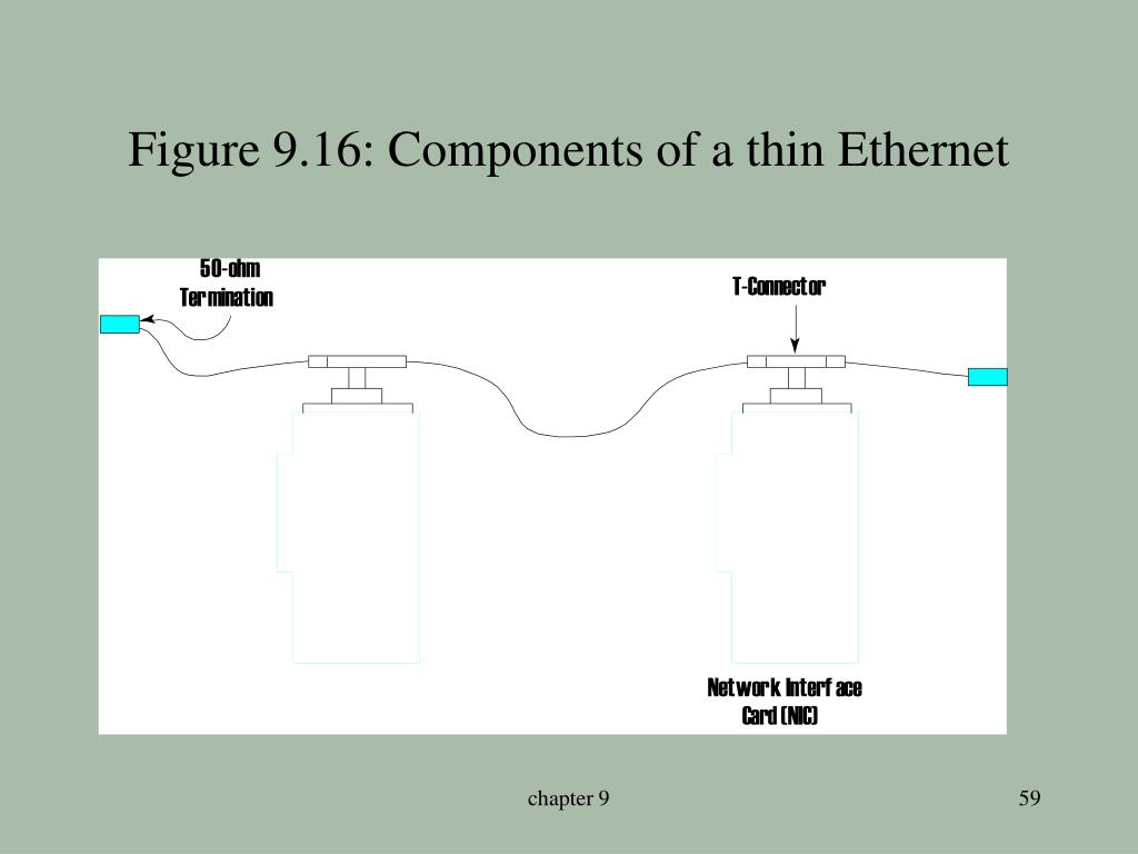 Figure 9.16: Components of a thin Ethernet