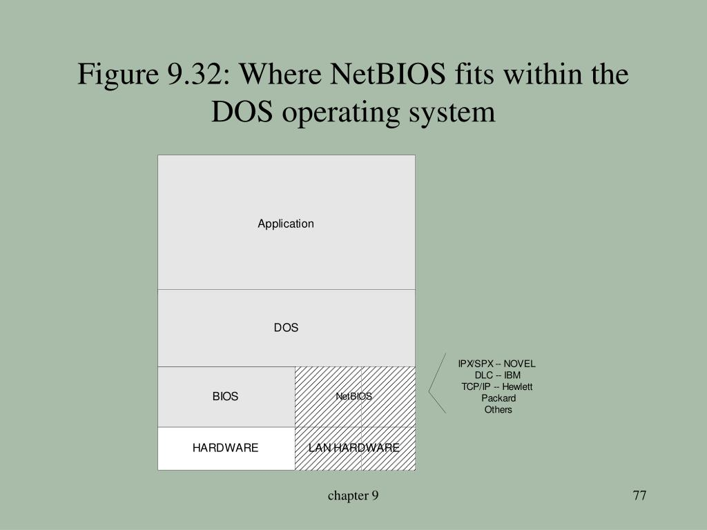 Figure 9.32: Where NetBIOS fits within the DOS operating system