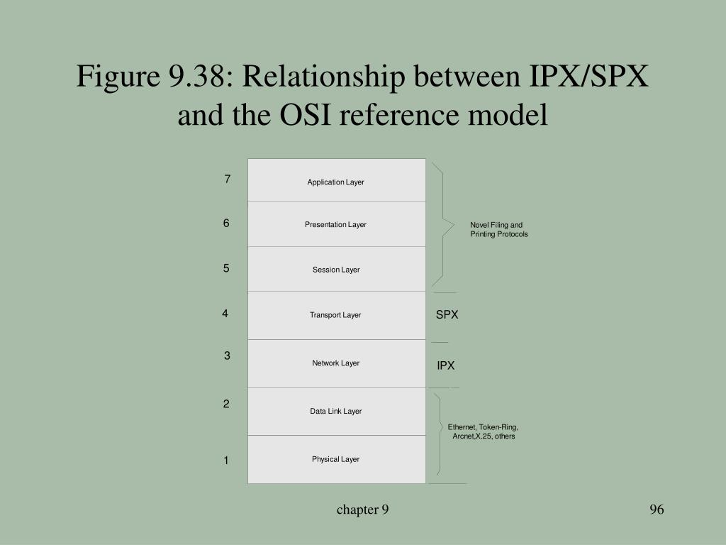 Figure 9.38: Relationship between IPX/SPX and the OSI reference model