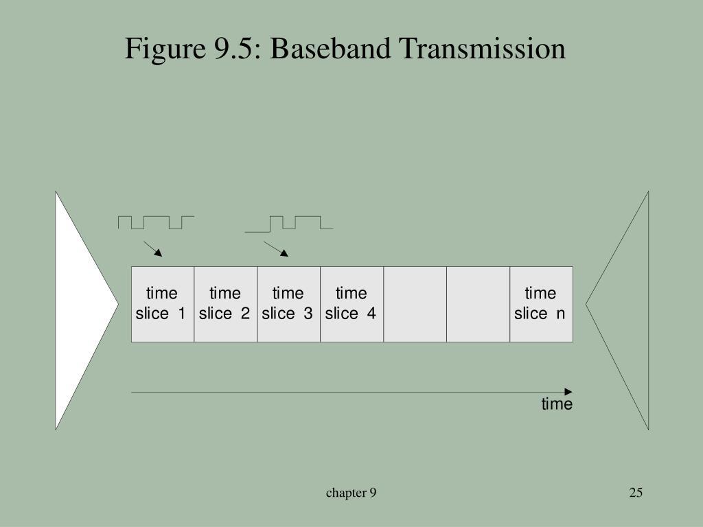 Figure 9.5: Baseband Transmission