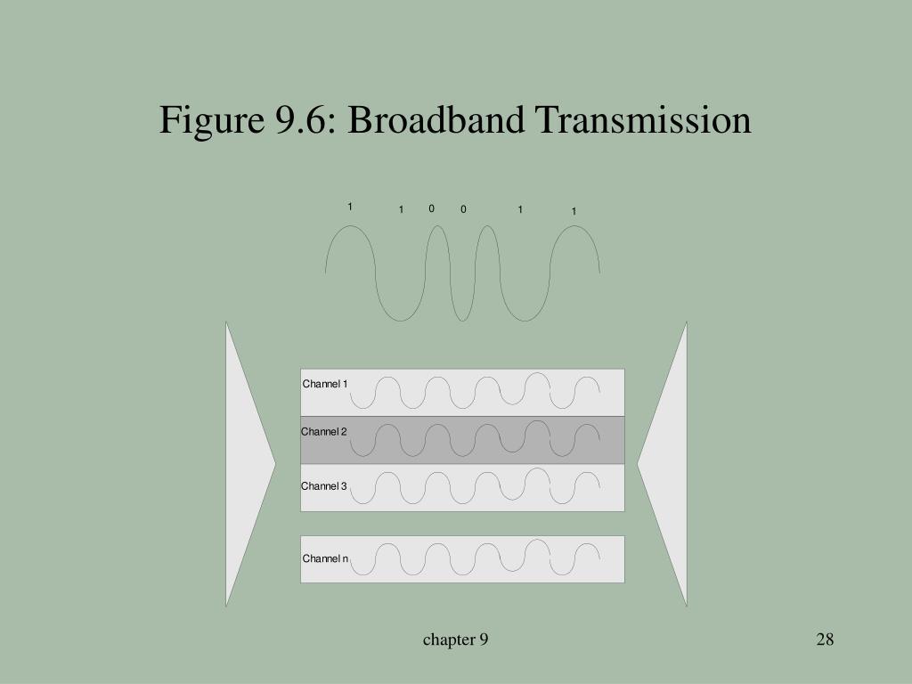Figure 9.6: Broadband Transmission