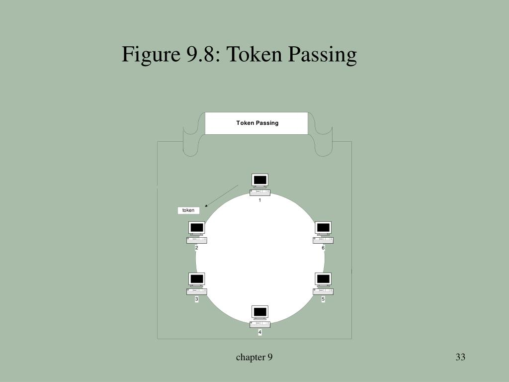 Figure 9.8: Token Passing