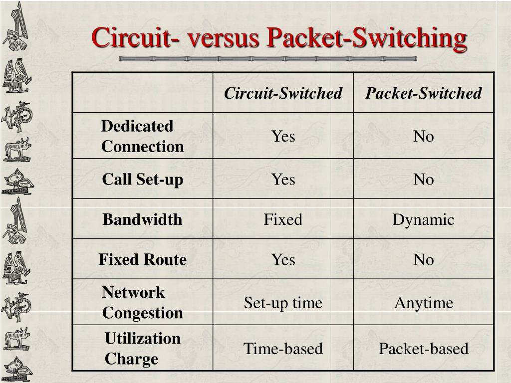 Circuit- versus Packet-Switching
