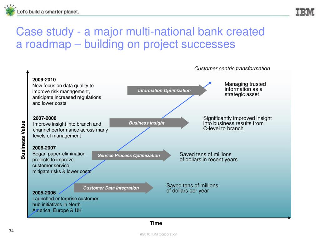 Case study - a major multi-national bank created a roadmap – building on project successes