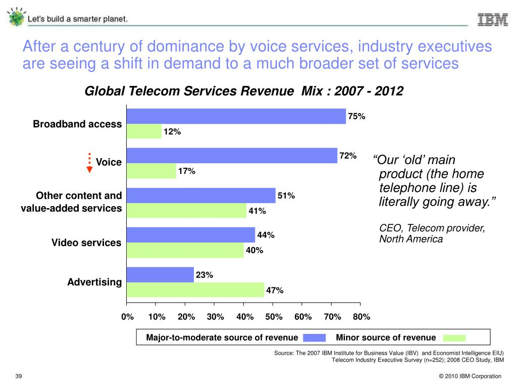 After a century of dominance by voice services, industry executives are seeing a shift in demand to a much broader set of services