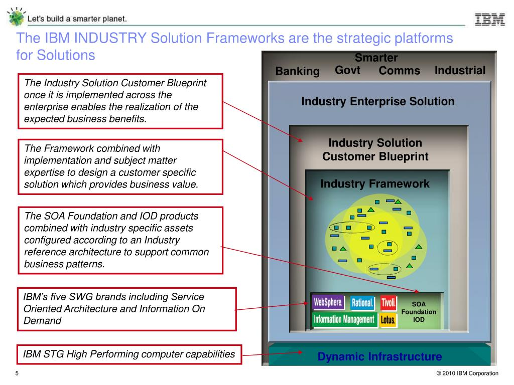 The IBM INDUSTRY Solution Frameworks are the strategic platforms