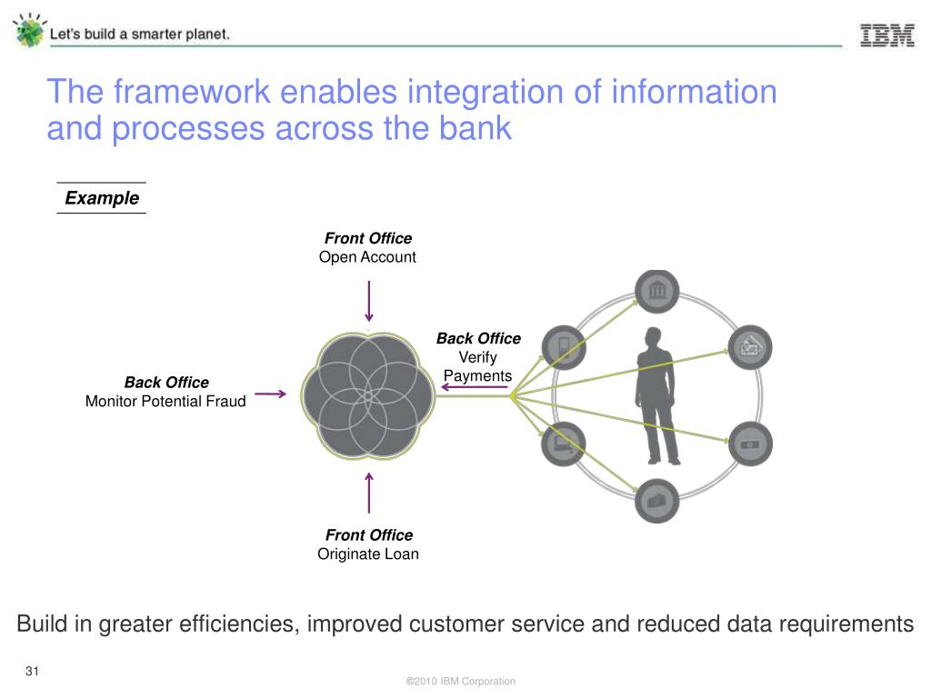 The framework enables integration of information and processes across the bank