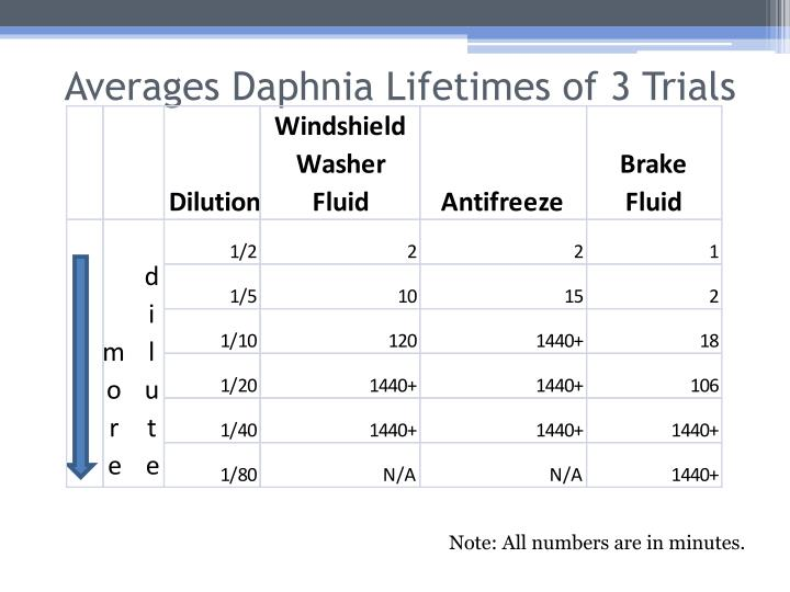 Averages Daphnia Lifetimes of 3 Trials