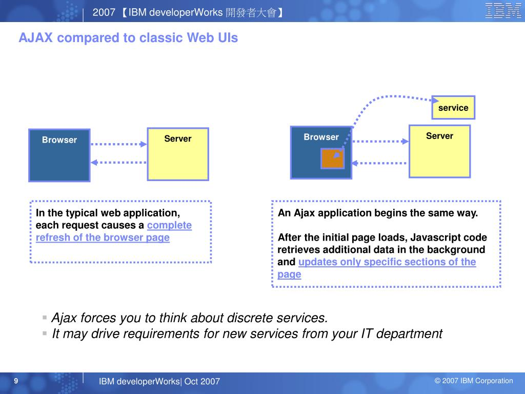 AJAX compared to classic Web UIs