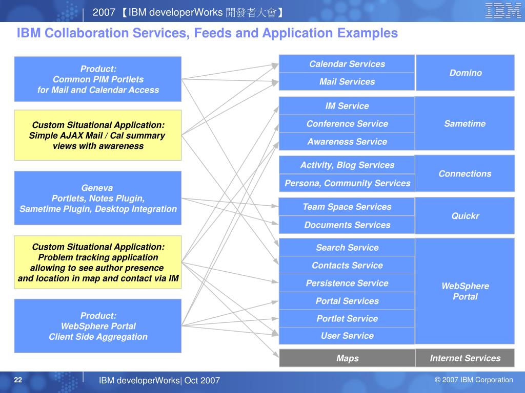 IBM Collaboration Services, Feeds and Application Examples
