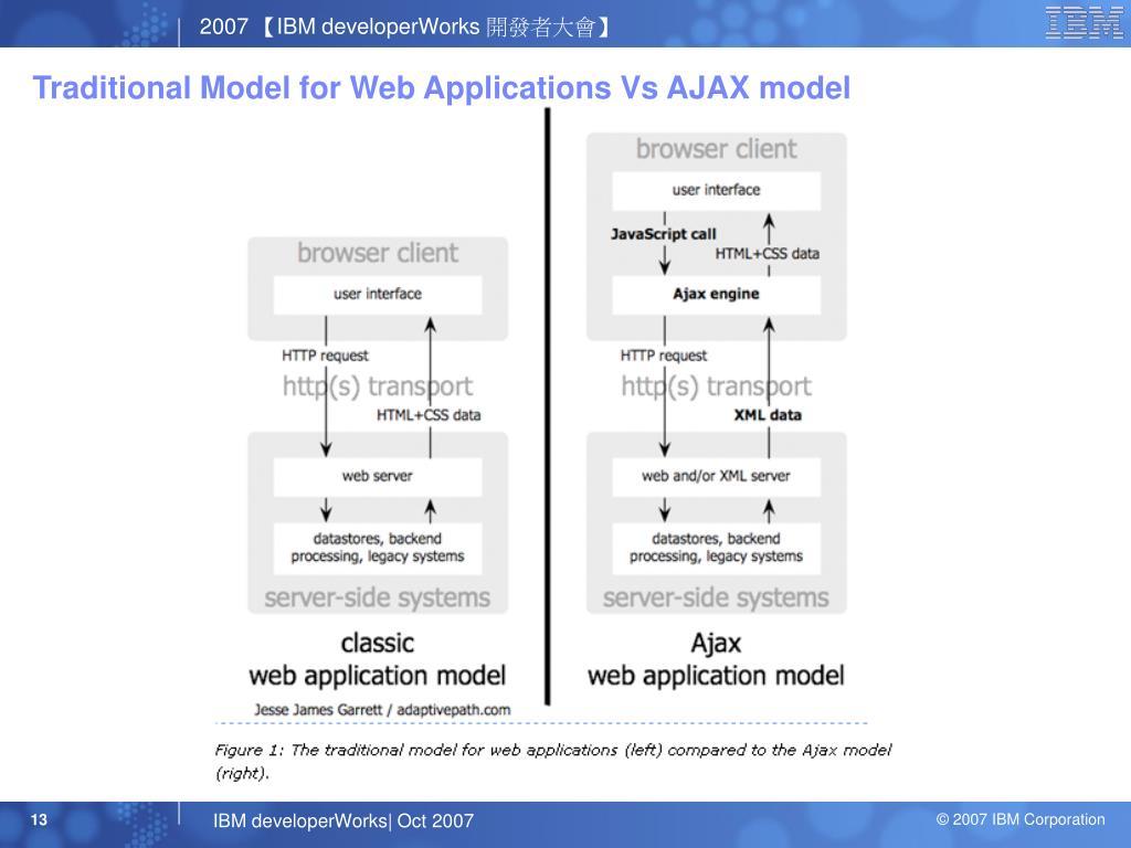 Traditional Model for Web Applications Vs AJAX model