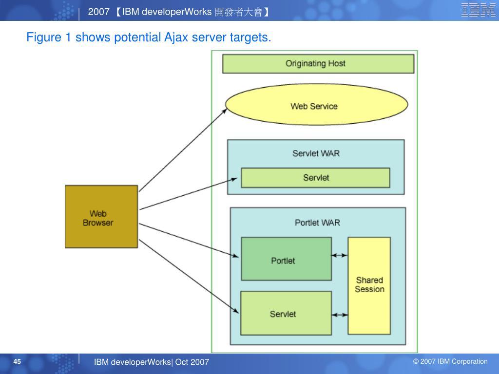 Figure 1 shows potential Ajax server targets.
