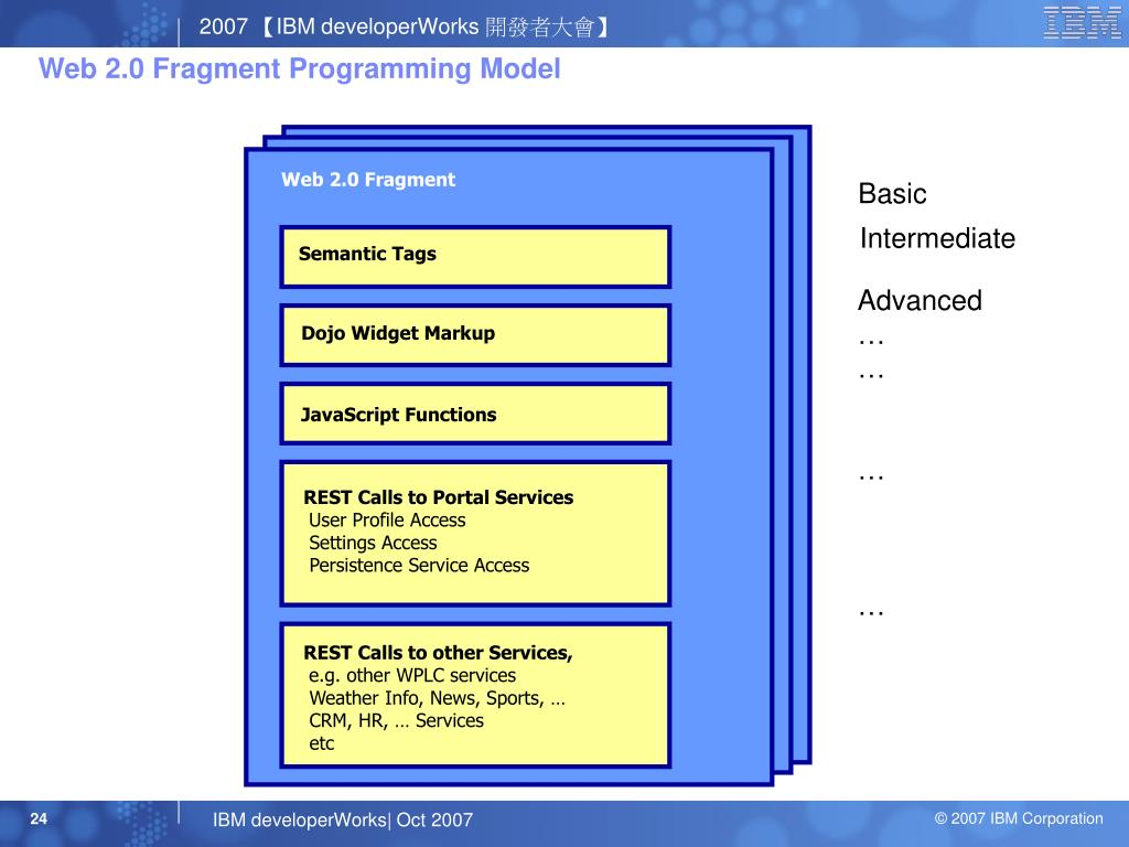 Web 2.0 Fragment Programming Model