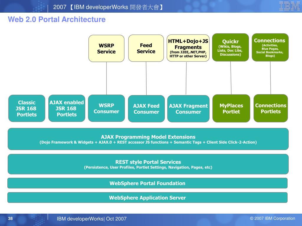 Web 2.0 Portal Architecture