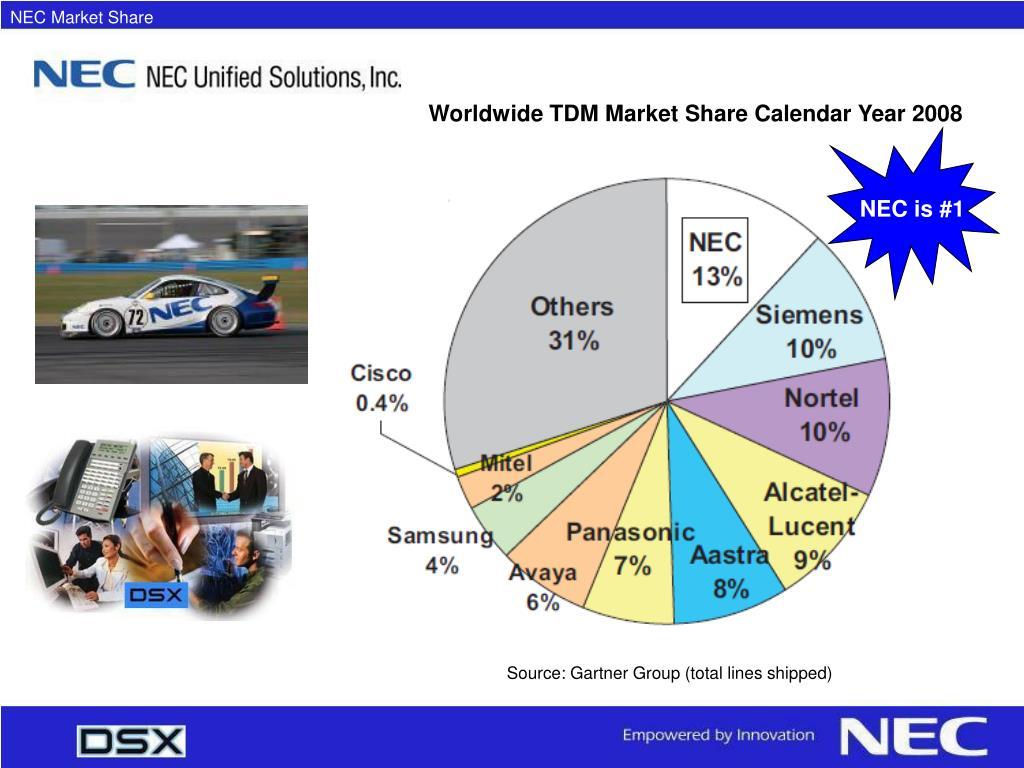 NEC Market Share
