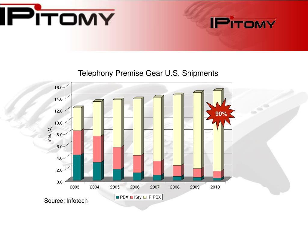 Telephony Premise Gear U.S. Shipments