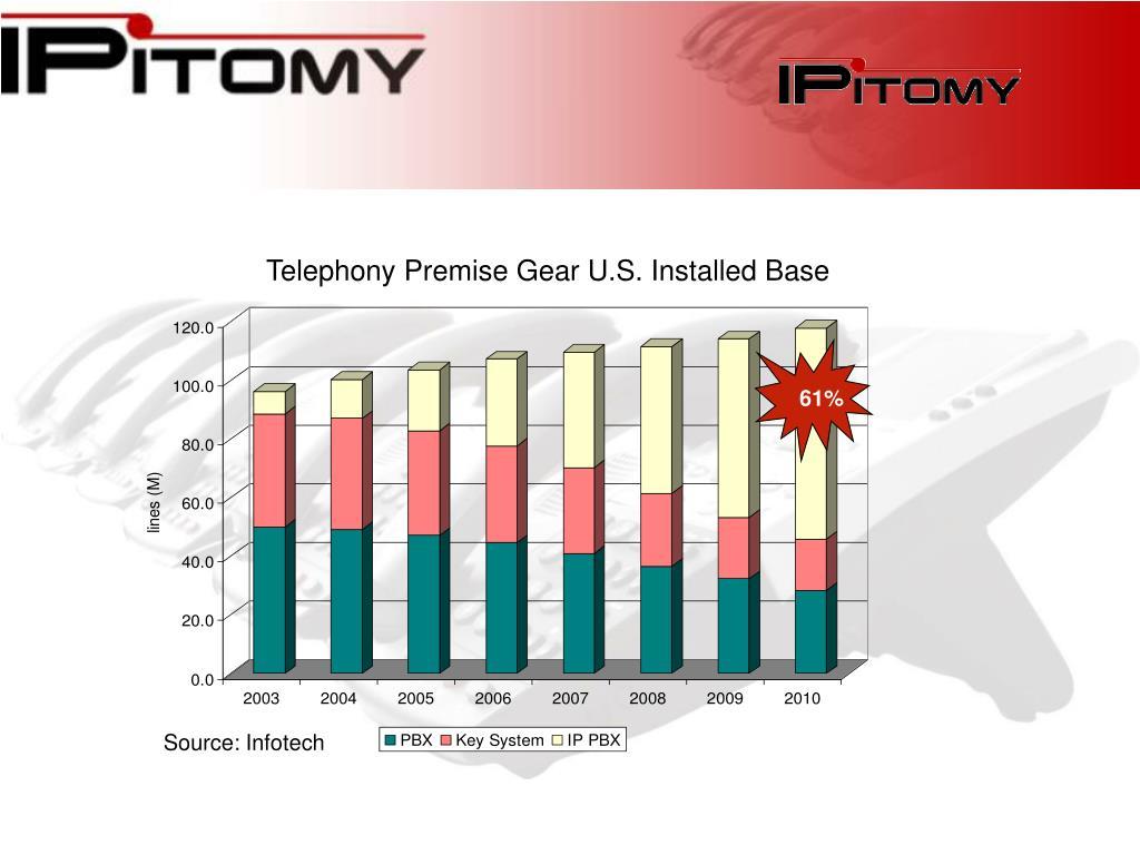 Telephony Premise Gear U.S. Installed Base