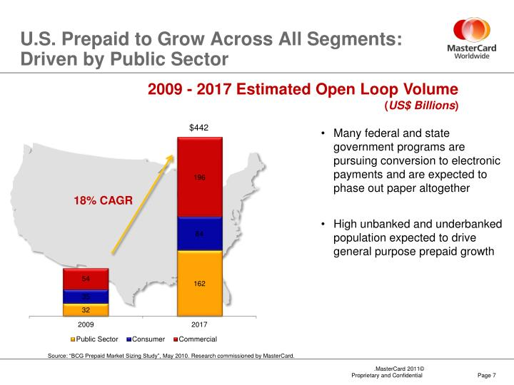 U.S. Prepaid to Grow Across All Segments: Driven by Public Sector
