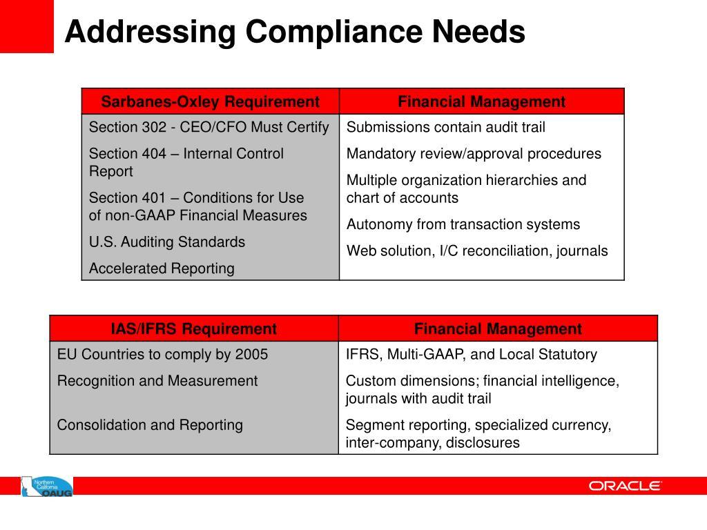 Addressing Compliance Needs