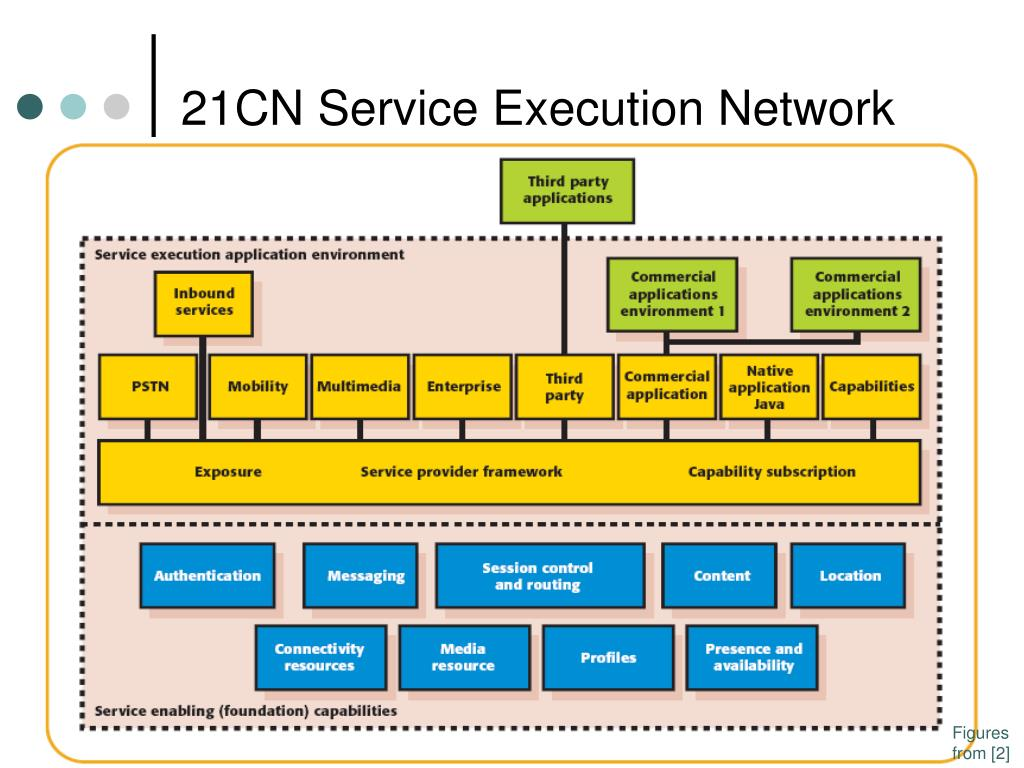 21CN Service Execution Network