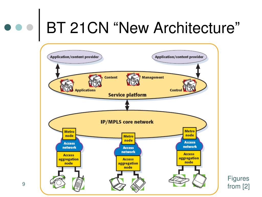 "BT 21CN ""New Architecture"""