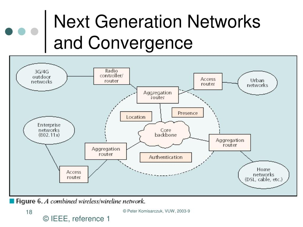 Next Generation Networks and Convergence
