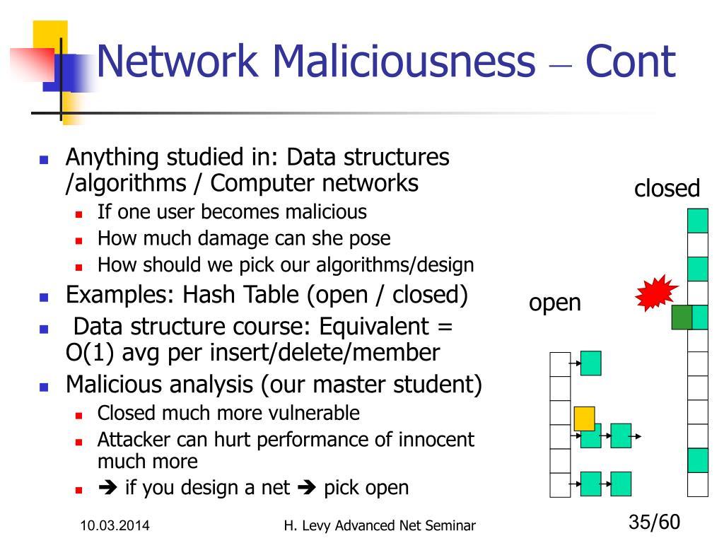 Network Maliciousness