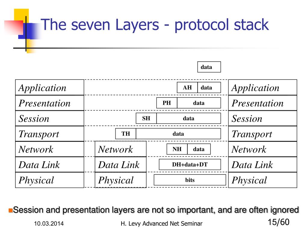 The seven Layers - protocol stack